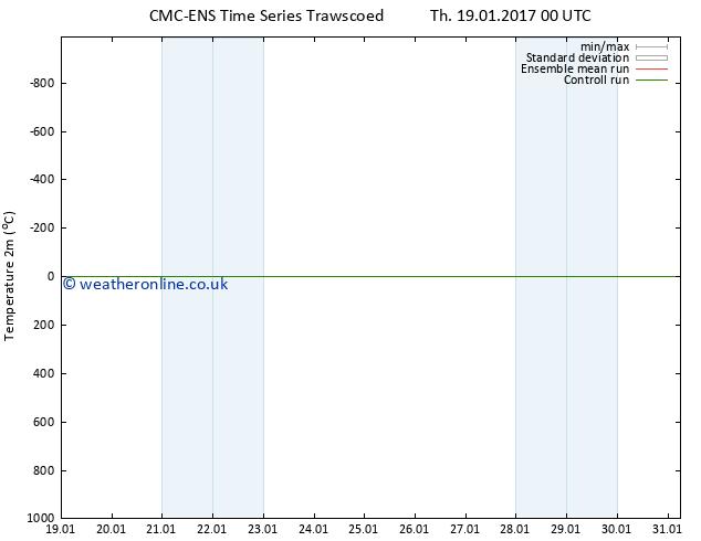 Temperature (2m) CMC TS Th 19.01.2017 00 GMT