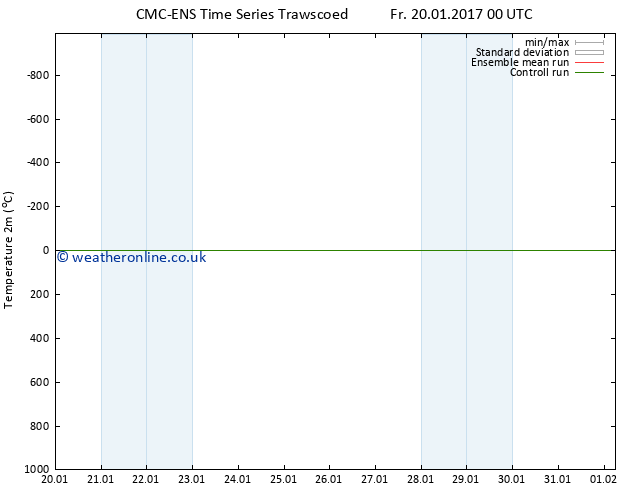 Temperature (2m) CMC TS Fr 20.01.2017 00 GMT