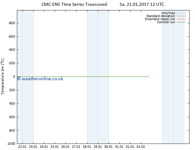 Temperature (2m) CMC TS We 25.01.2017 18 GMT