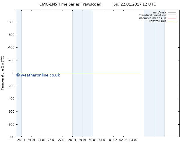Temperature (2m) CMC TS Mo 23.01.2017 12 GMT