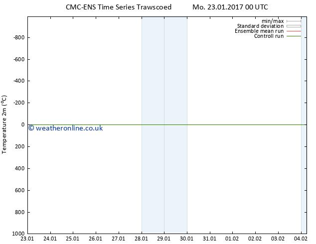 Temperature (2m) CMC TS Mo 23.01.2017 18 GMT