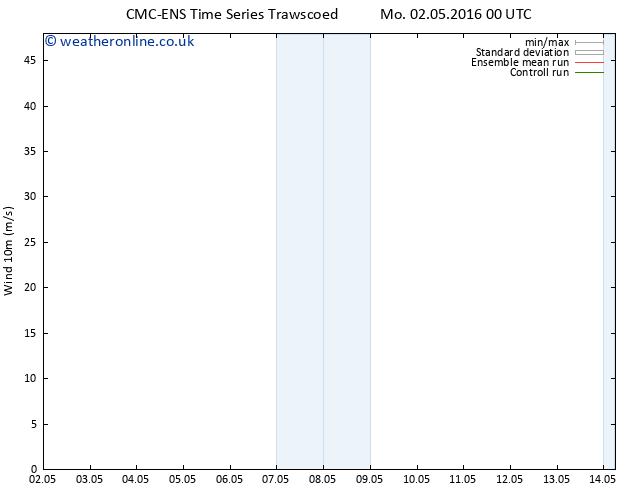 Surface wind CMC TS Mo 02.05.2016 00 GMT