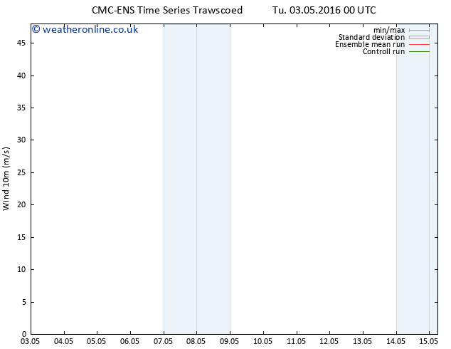 Surface wind CMC TS Tu 03.05.2016 00 GMT