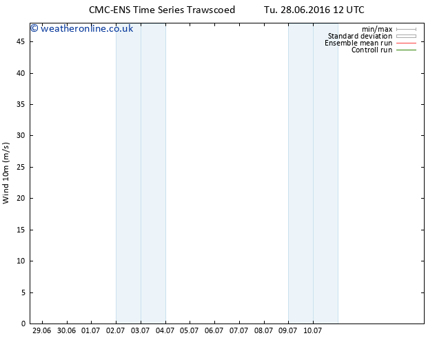 Surface wind CMC TS Tu 28.06.2016 18 GMT