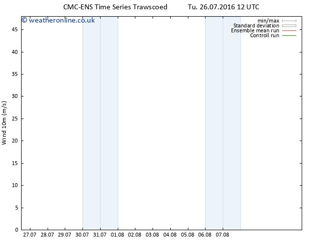 Surface wind CMC TS Tu 26.07.2016 18 GMT