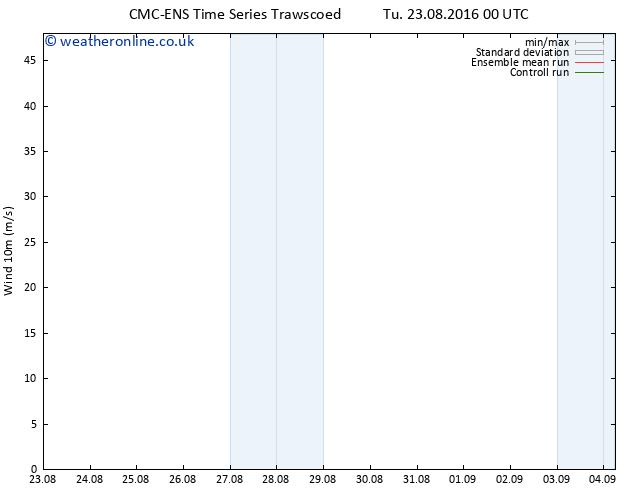 Surface wind CMC TS Tu 23.08.2016 00 GMT
