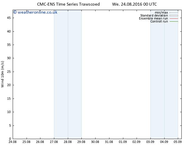 Surface wind CMC TS Fr 26.08.2016 12 GMT