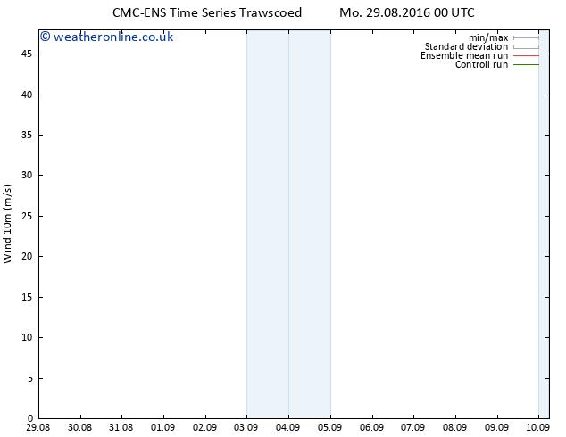 Surface wind CMC TS Sa 03.09.2016 12 GMT