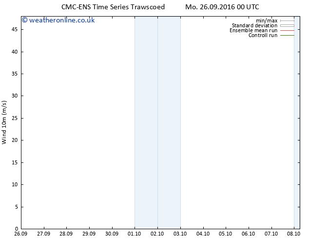 Surface wind CMC TS Sa 01.10.2016 12 GMT