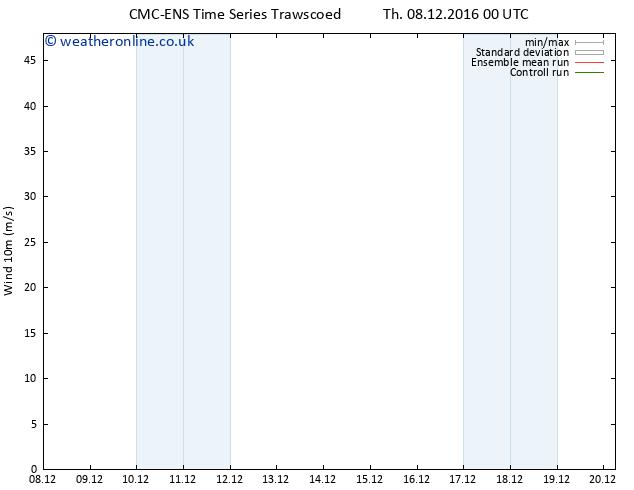 Surface wind CMC TS Sa 10.12.2016 12 GMT