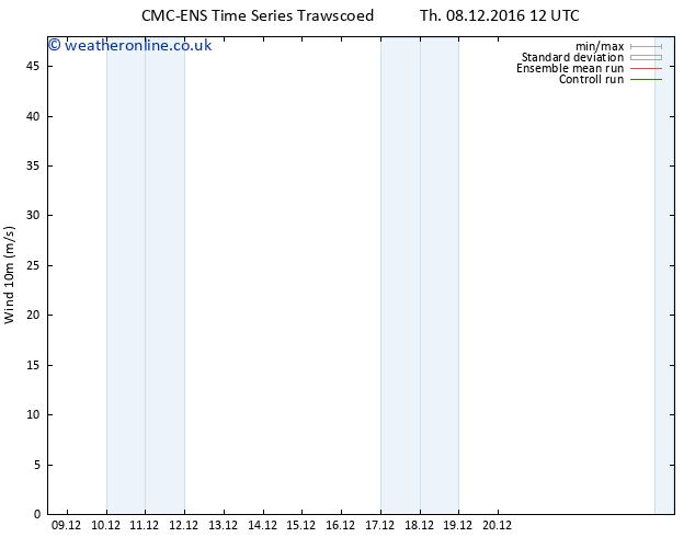Surface wind CMC TS Mo 12.12.2016 12 GMT