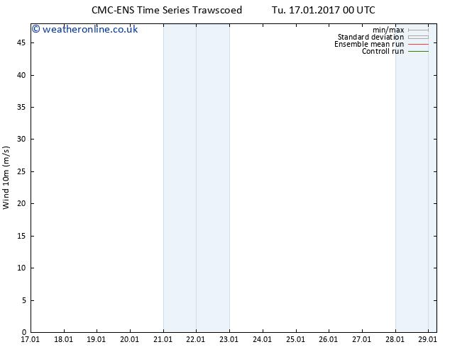 Surface wind CMC TS Fr 20.01.2017 12 GMT
