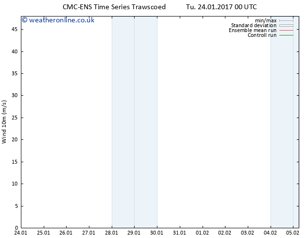 Surface wind CMC TS Tu 24.01.2017 00 GMT