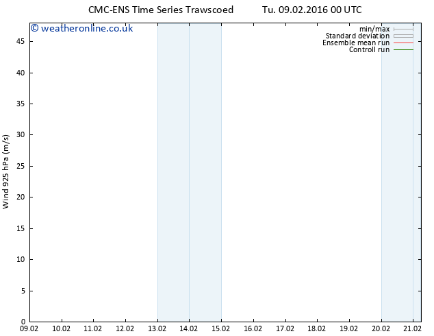 Wind 925 hPa CMC TS Tu 09.02.2016 00 GMT