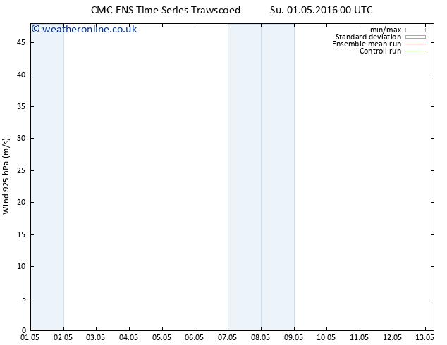 Wind 925 hPa CMC TS Mo 09.05.2016 00 GMT