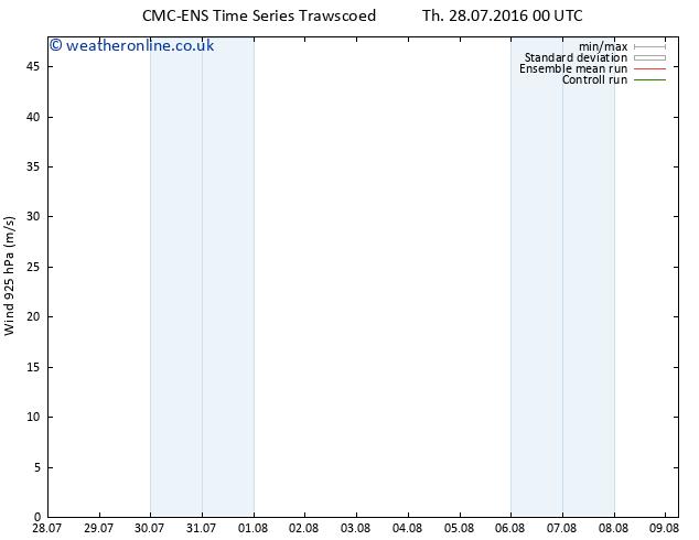 Wind 925 hPa CMC TS Su 31.07.2016 00 GMT