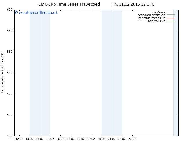 Height 500 hPa CMC TS Su 14.02.2016 00 GMT