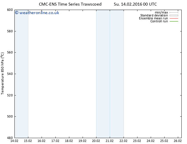 Height 500 hPa CMC TS Tu 16.02.2016 00 GMT