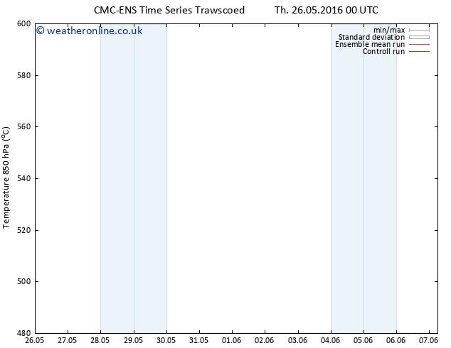Height 500 hPa CMC TS Tu 31.05.2016 12 GMT