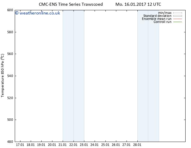 Height 500 hPa CMC TS Su 22.01.2017 00 GMT