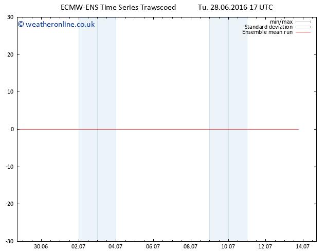 Temp. 850 hPa ECMWFTS We 29.06.2016 17 GMT