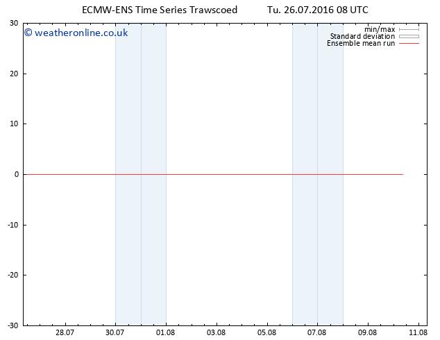 Temp. 850 hPa ECMWFTS We 27.07.2016 08 GMT
