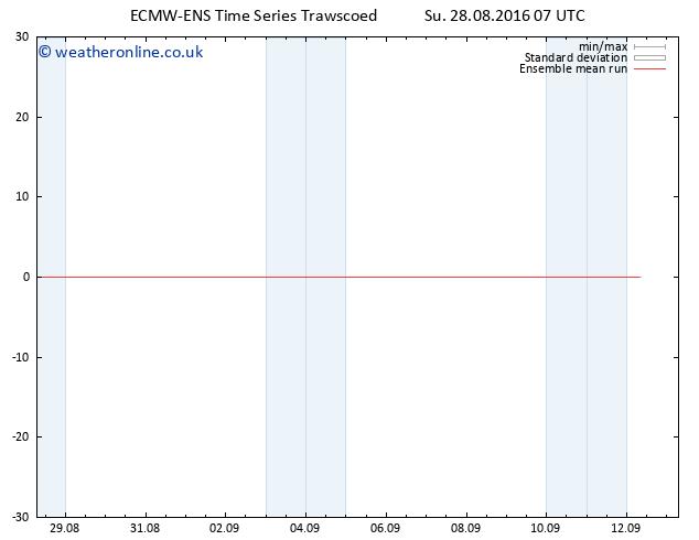 Temp. 850 hPa ECMWFTS Mo 29.08.2016 07 GMT
