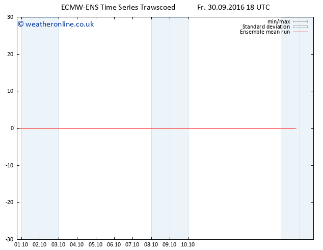 Temp. 850 hPa ECMWFTS Sa 01.10.2016 18 GMT