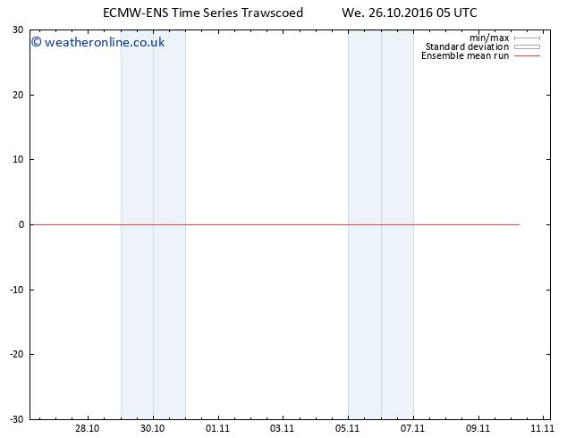 Temp. 850 hPa ECMWFTS Th 27.10.2016 05 GMT