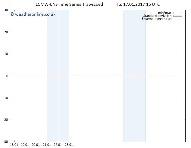 Temp. 850 hPa ECMWFTS We 18.01.2017 15 GMT