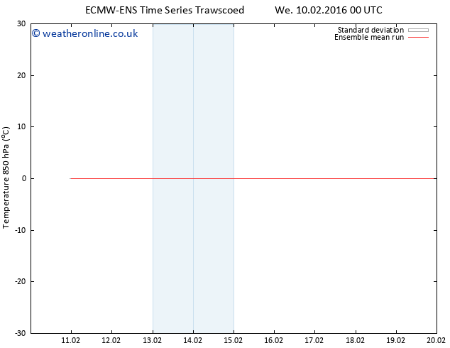 Temp. 850 hPa ECMWFTS Fr 12.02.2016 00 GMT