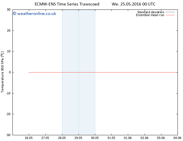 Temp. 850 hPa ECMWFTS Fr 27.05.2016 00 GMT