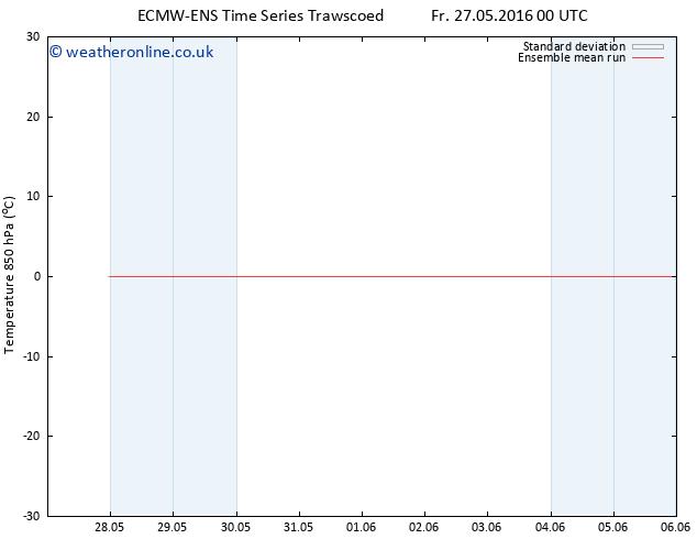 Temp. 850 hPa ECMWFTS Sa 28.05.2016 00 GMT