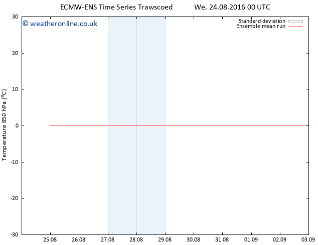 Temp. 850 hPa ECMWFTS Th 25.08.2016 00 GMT