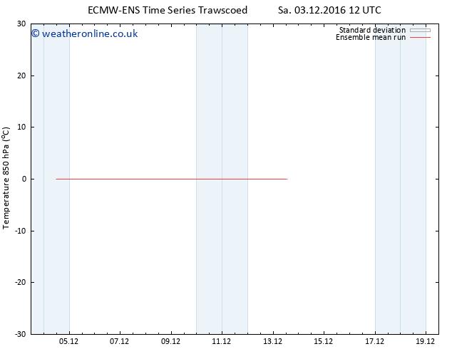 Temp. 850 hPa ECMWFTS Su 04.12.2016 12 GMT