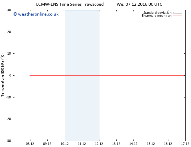 Temp. 850 hPa ECMWFTS Fr 09.12.2016 00 GMT