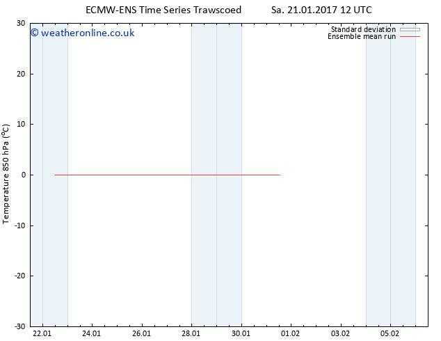 Temp. 850 hPa ECMWFTS Fr 27.01.2017 12 GMT