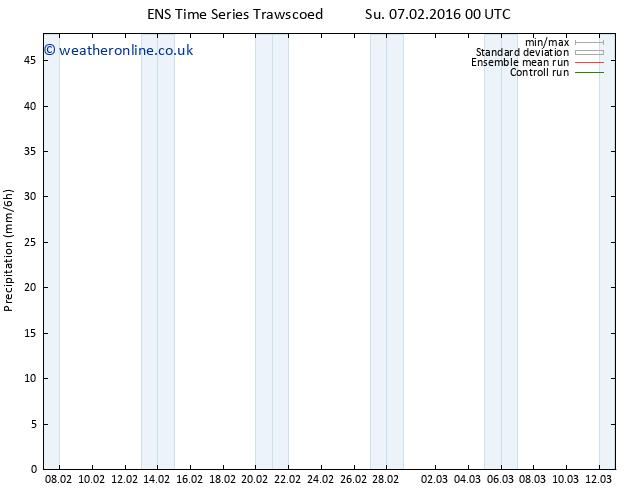 Precipitation GEFS TS Su 07.02.2016 12 GMT