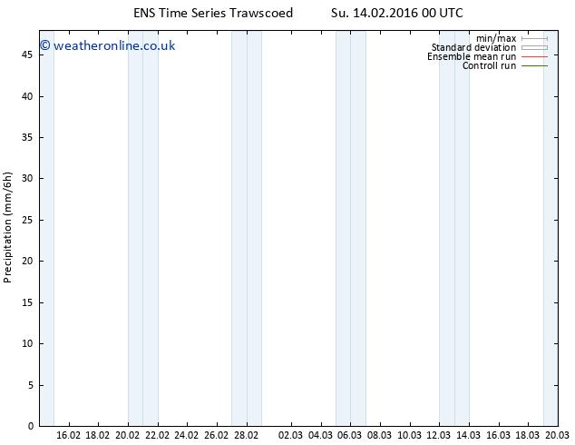 Precipitation GEFS TS Tu 16.02.2016 12 GMT