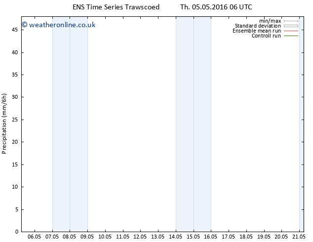 Precipitation GEFS TS Fr 06.05.2016 12 GMT