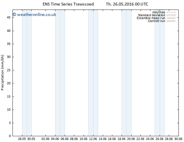 Precipitation GEFS TS Th 26.05.2016 06 GMT