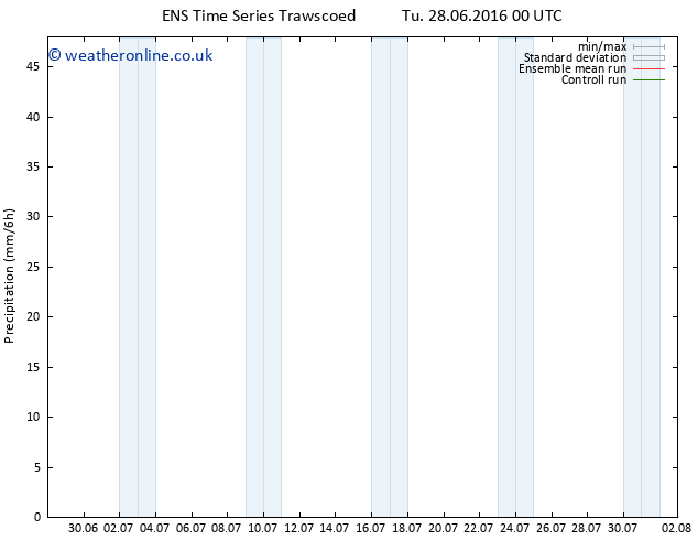 Precipitation GEFS TS Tu 28.06.2016 06 GMT