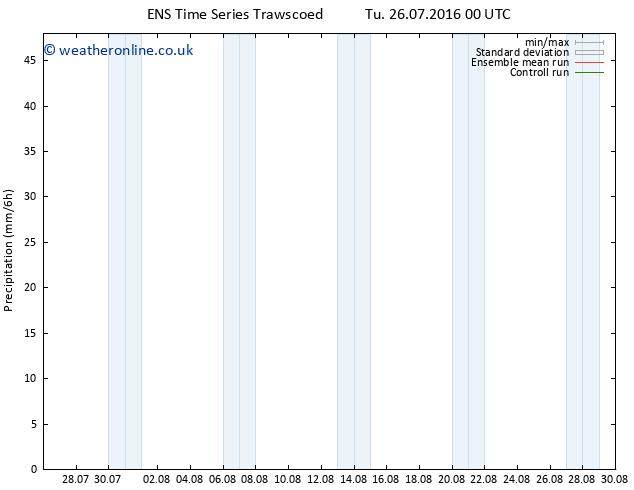 Precipitation GEFS TS Th 28.07.2016 00 GMT
