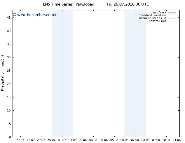Precipitation GEFS TS Tu 26.07.2016 12 GMT