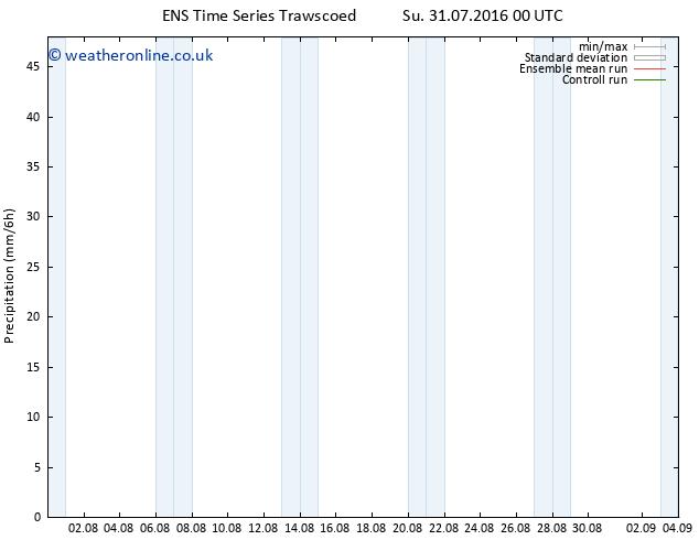 Precipitation GEFS TS Sa 06.08.2016 00 GMT