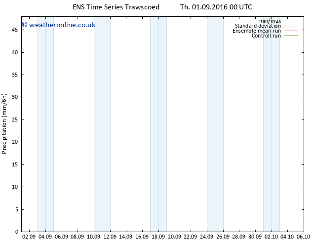 Precipitation GEFS TS Sa 03.09.2016 00 GMT