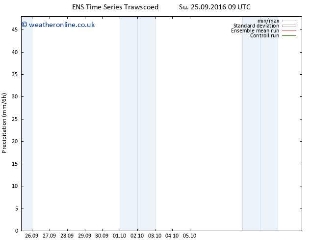Precipitation GEFS TS Su 25.09.2016 15 GMT