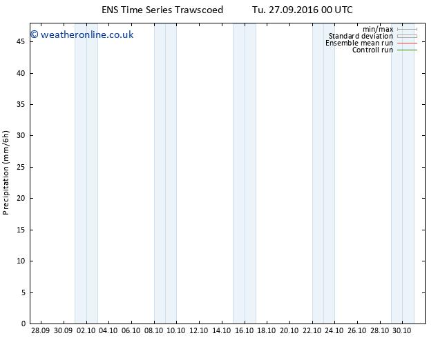 Precipitation GEFS TS Tu 27.09.2016 06 GMT