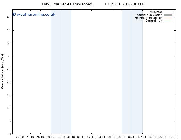 Precipitation GEFS TS Tu 25.10.2016 12 GMT