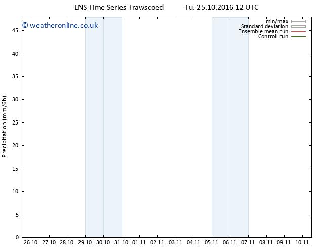 Precipitation GEFS TS Sa 29.10.2016 18 GMT